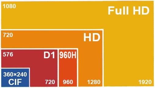 مقایسه رزولوشن تصویر دوربین های مدار بسته